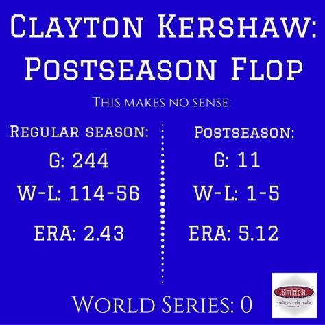 Clayton Kershaw- Postseason Flop
